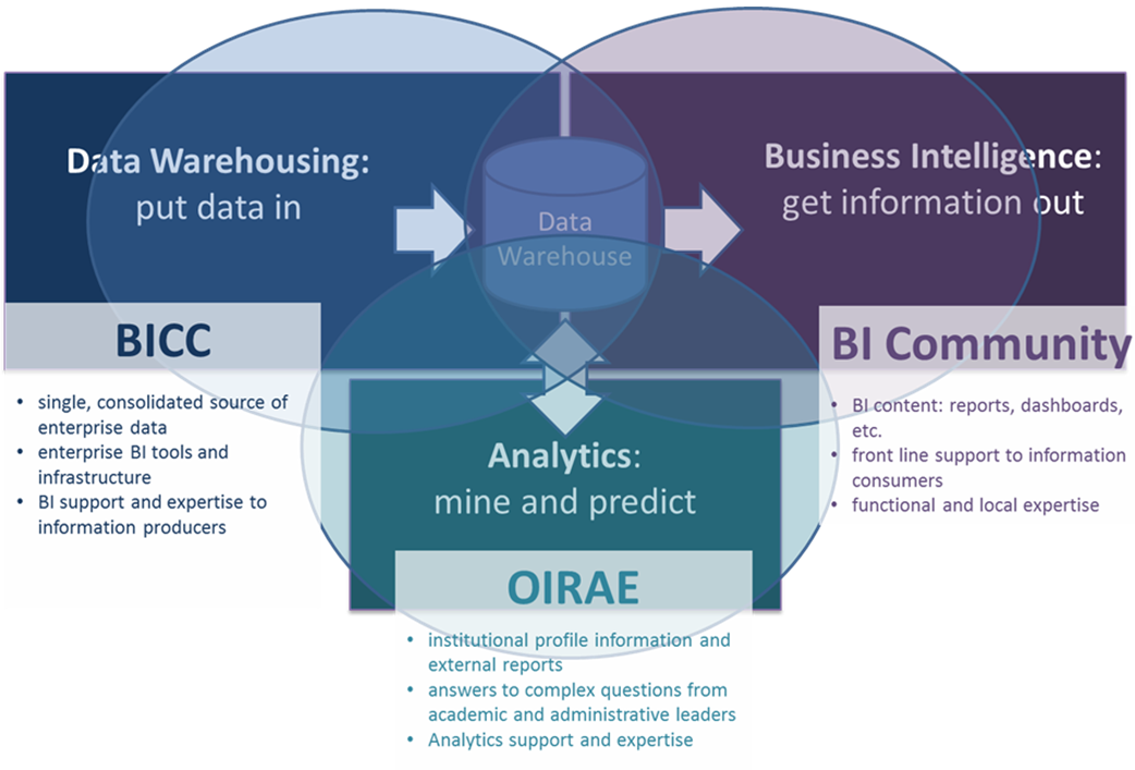 thesis on business intelligence at umae Business intelligence abstract ' for companies maintaining direct contact with large numbers of customers however, a growing number application like e-commerce, call centre support create a new data management challenge: that is effective way of integrating enterprise applications in real time.