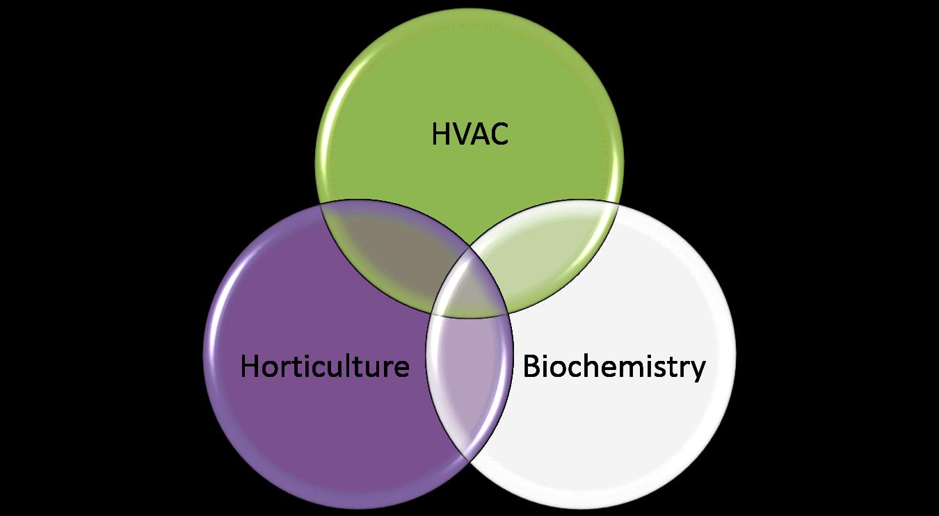 technology in a biowall