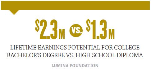 $2.3 Million vs. $13. Million. Lifetime earnings potential for college bachelor's degree vs. high school diploma.
