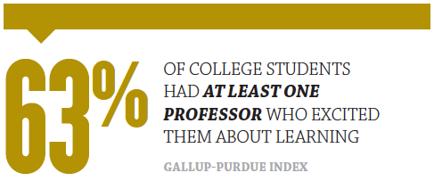63 percent of college students had at least one professor who excited them about learning - Gallup-Purdue Index