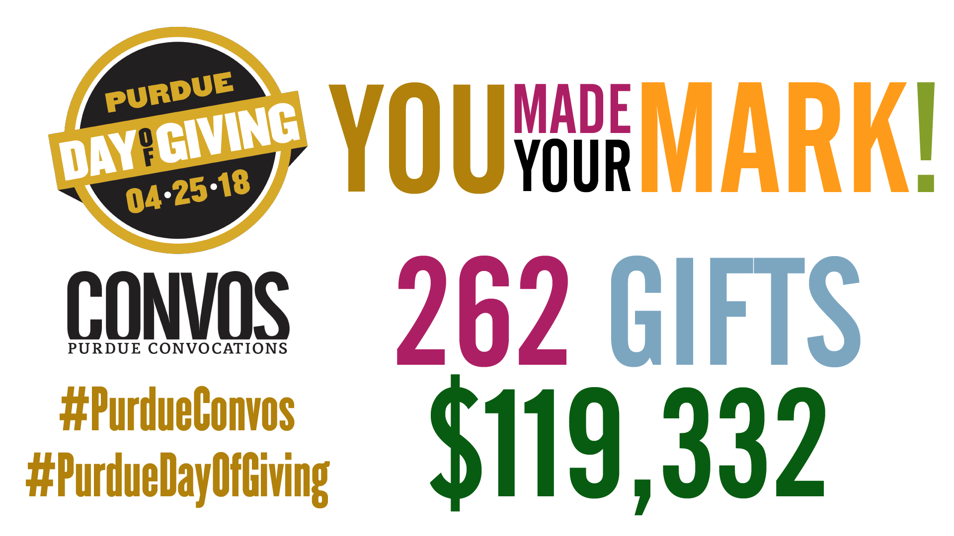 You Made Your Mark! 262 Gifts for a total of $119,332 on Purdue Day of Giving, April 25, 2018