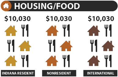 housing and food 10030 indiana resident 10030 nonresident 10030 international