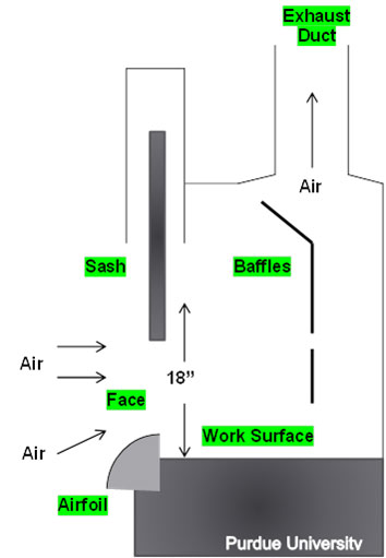 chemical fume hoods radiological environmental management rh purdue edu fume hood manual fume hood manual