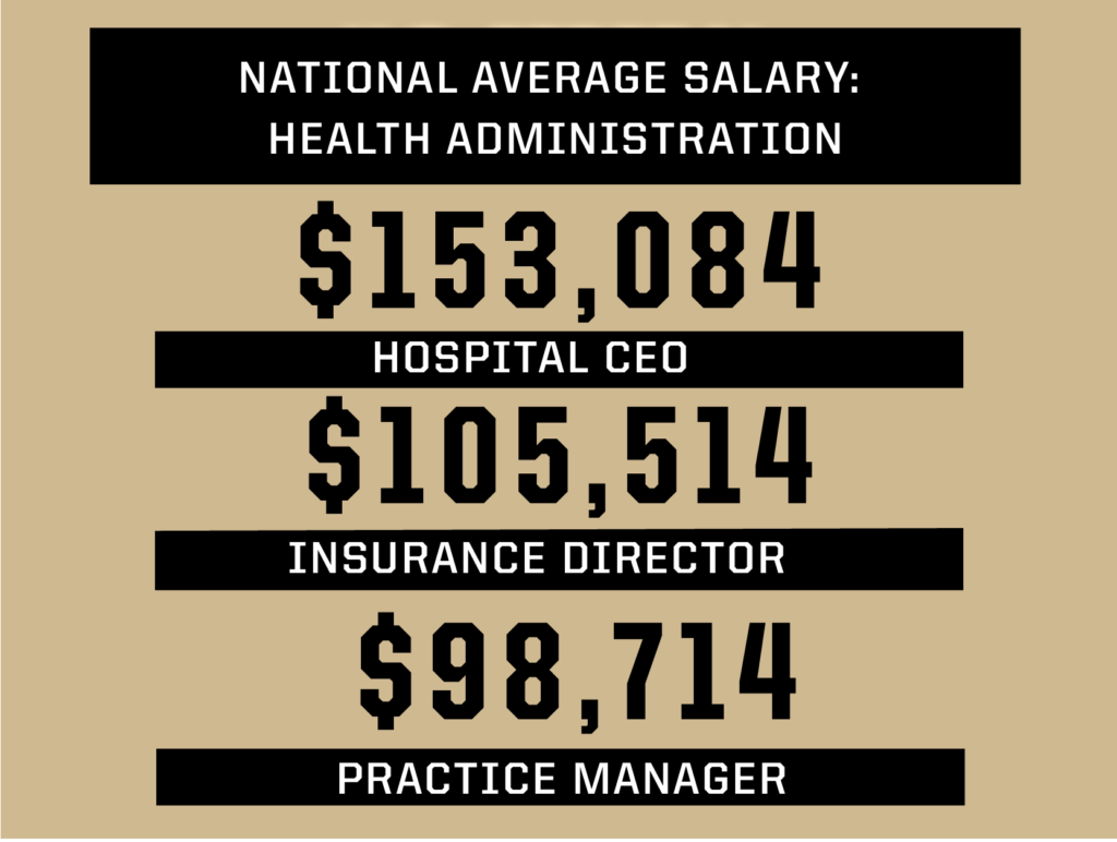 National average salary: health administration 153,084