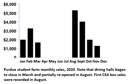 Purdue student farm monthly sales, 2020. Note that dining halls began to close in March and partially re-opened in August. First CSA box sales were recorded in August.