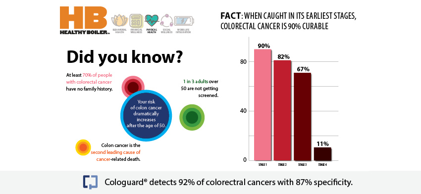 Colon Cancer Screening Made Easy Via Center For Healthy Living S Cologuard Campaign Healthy Boiler Purdue University