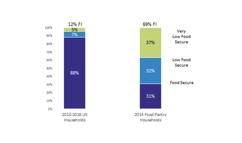 69% of US Emergency Food Pantry Users are Food Insecure