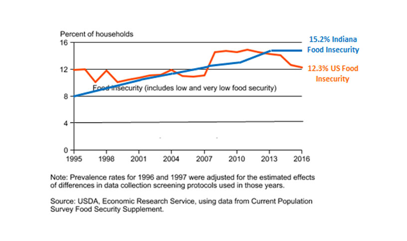 Prevalence of Food Insecure Households in Indiana 1996-2016 Graph