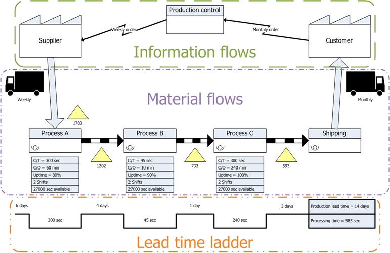 value stream map example