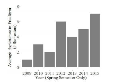 Paper: The impact of instructor experience on student success for a blended, undergraduate engineering class