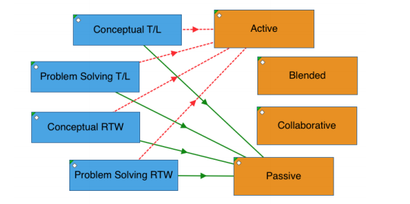 Paper: Development of a video coding structure to record Active, Blended, and Collaborative pedagogical practice
