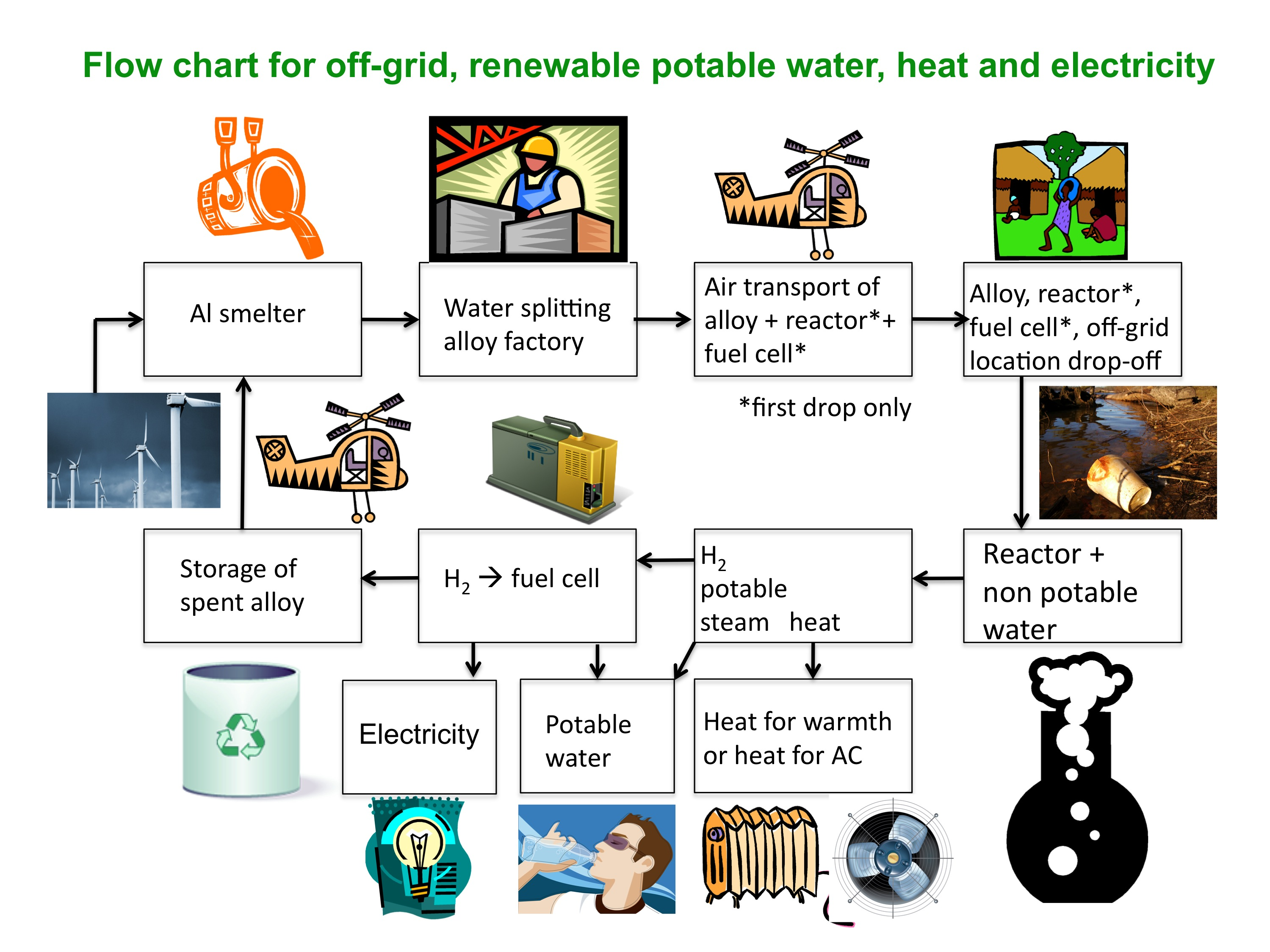 Ways of conserving water essay