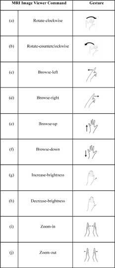 hand gestures chart
