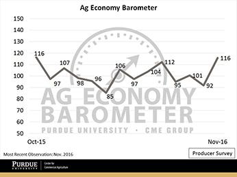 Nov barometer