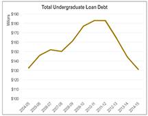 undergrad loan debt 2016