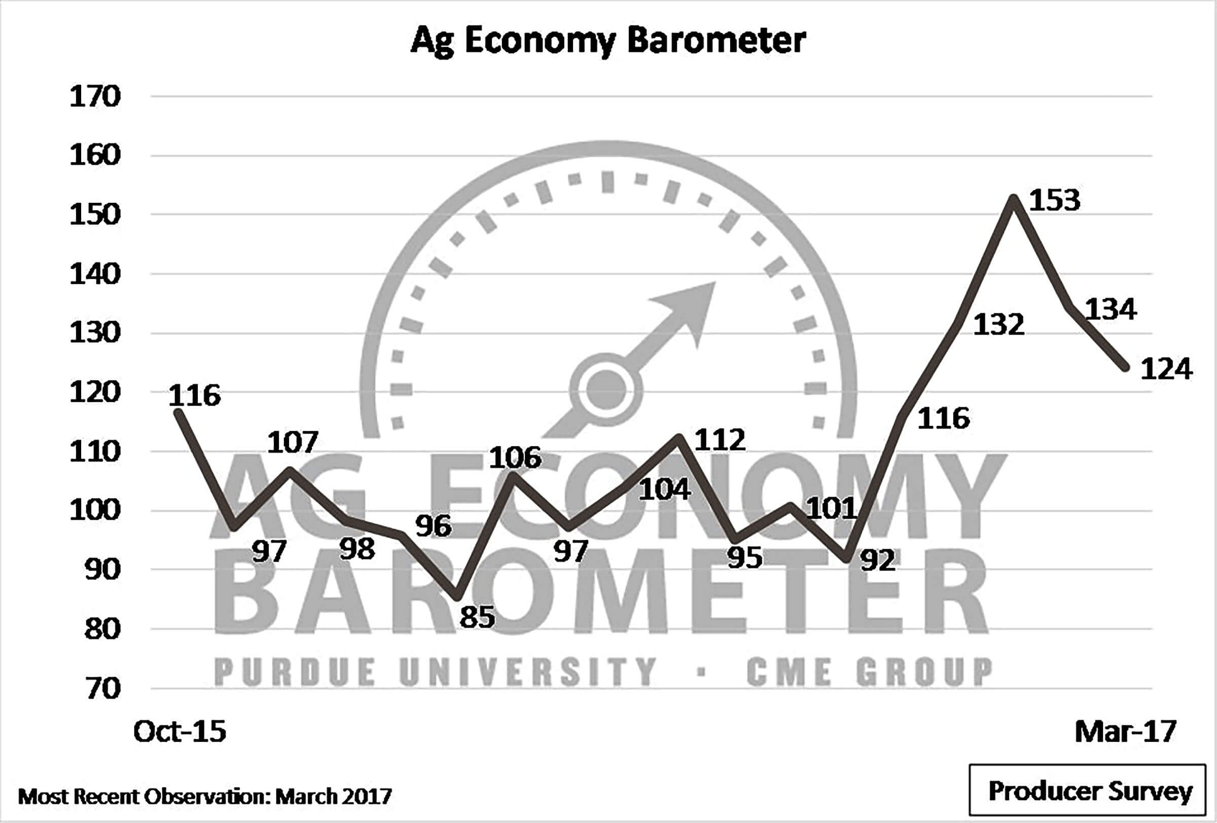 Ag economy barometer producer sentiment slips in march download photo buycottarizona