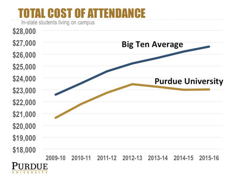 Purdue To Hold Tuition Flat Through 2018 19 Purdue