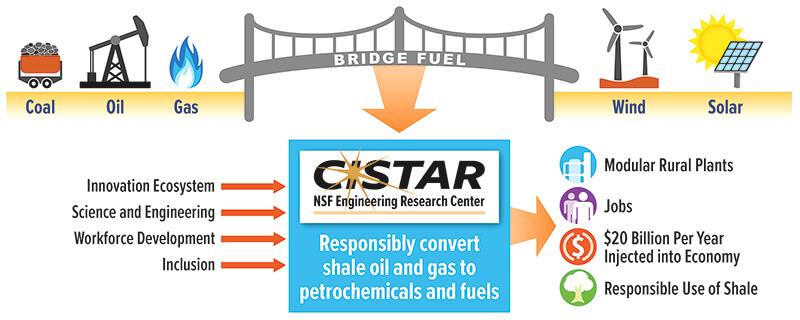 CISTAR bridge