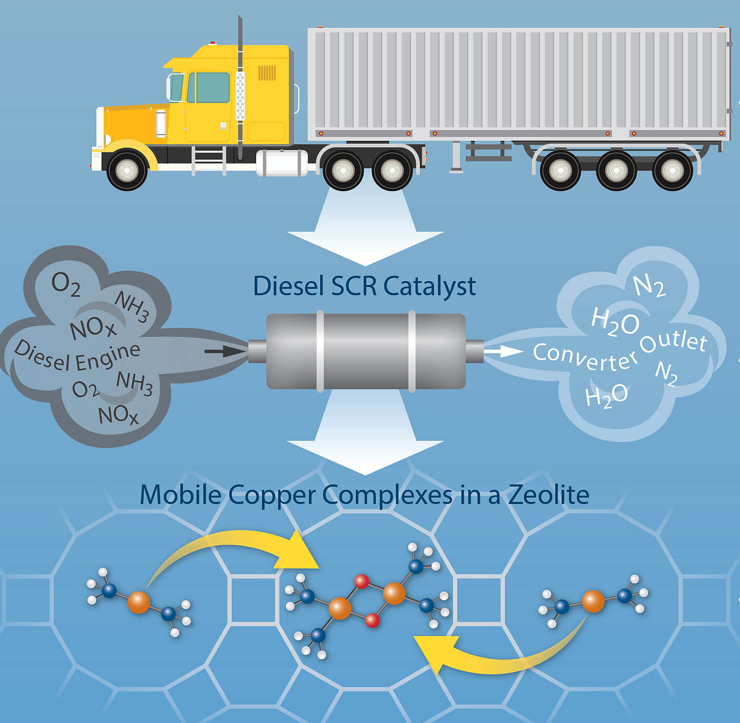 Discovery Could Lead To New Catalyst Design Reduce Nitrogen Train Diesel Engine Diagram This Depicts A Reaction Mechanism That Be Used Improve Designs For Pollution Control Systems Exhaust
