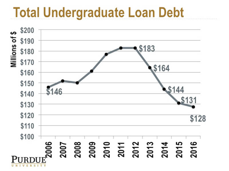 Undergrad Loan graph