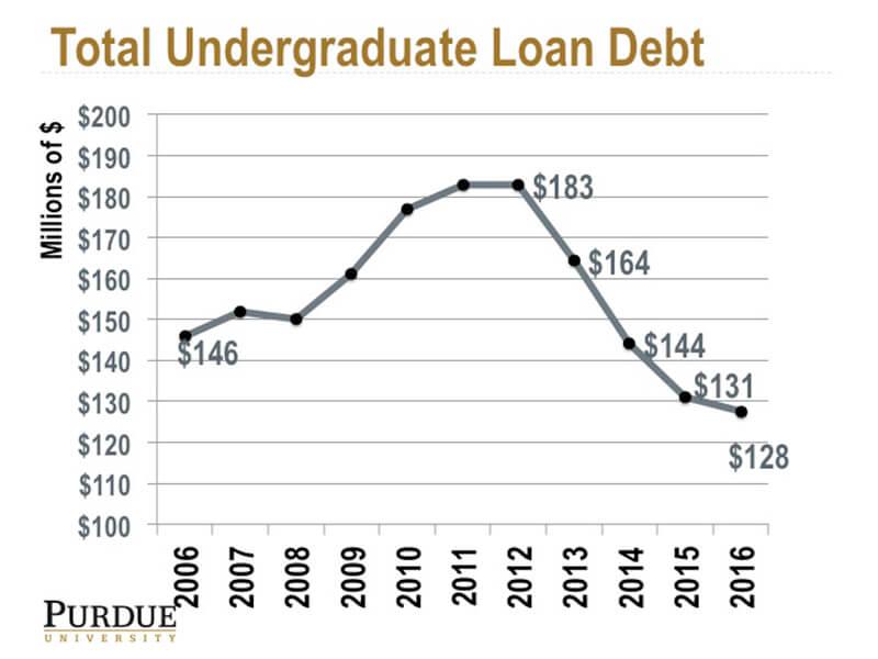 loandebt chart