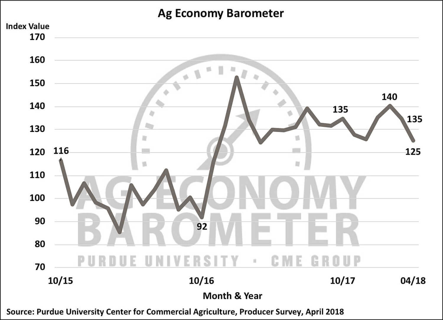Ag Barometer Declines For Second Month Amid Looming Trade War Concerns