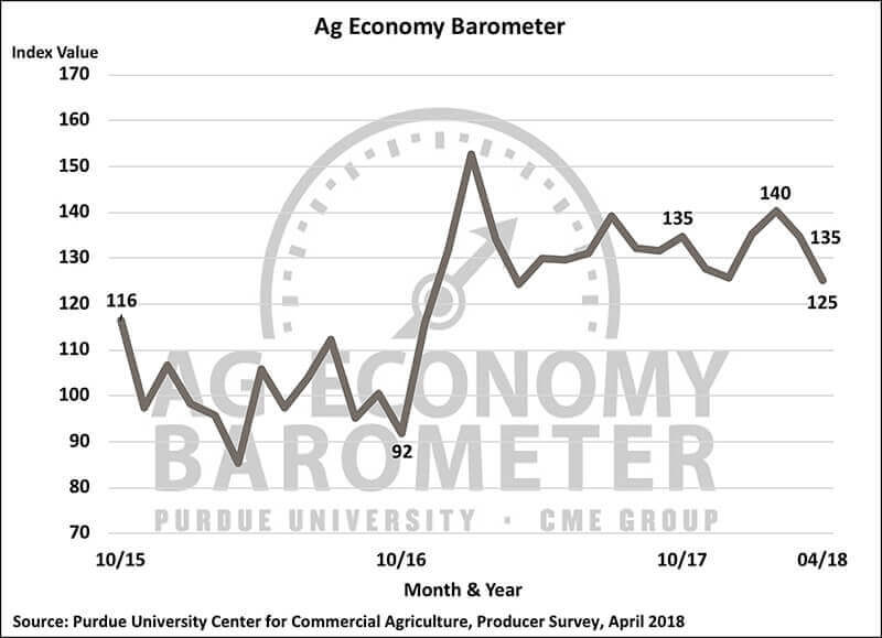 April Barometer