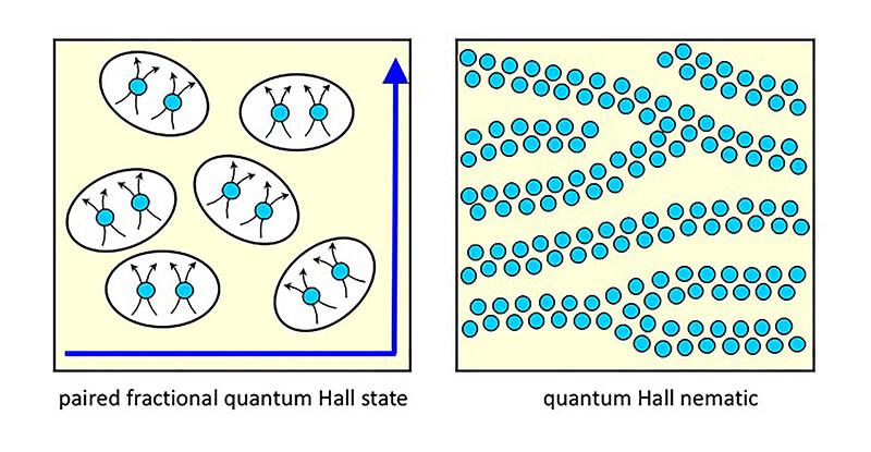 Csathy electron
