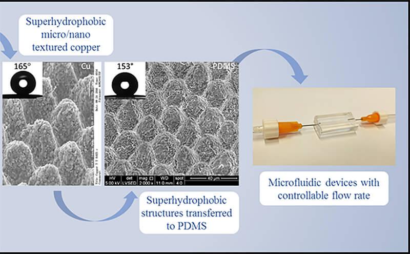miocrofluidic