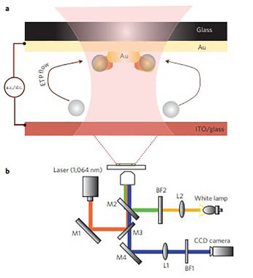 Optical nanotweezers