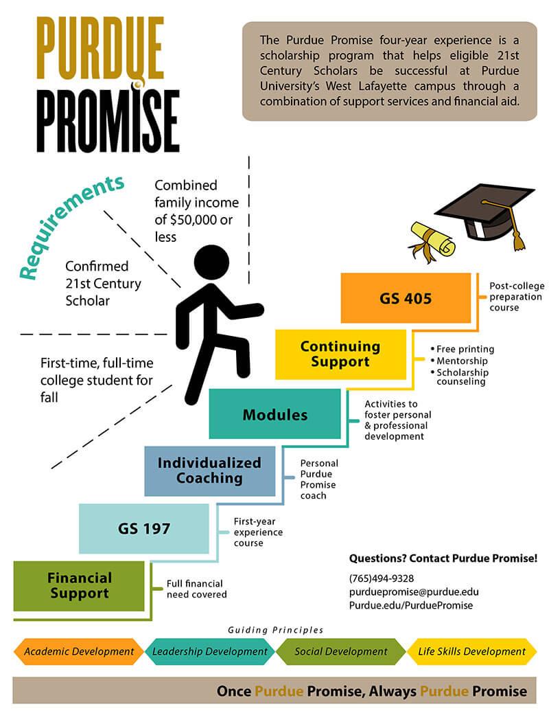 Promise graphic