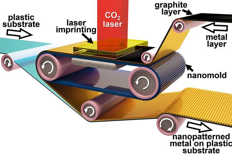 Roll laser