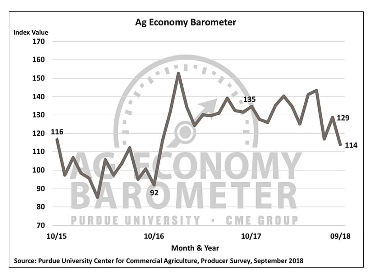 Ag Economy Barometer Reading: 114