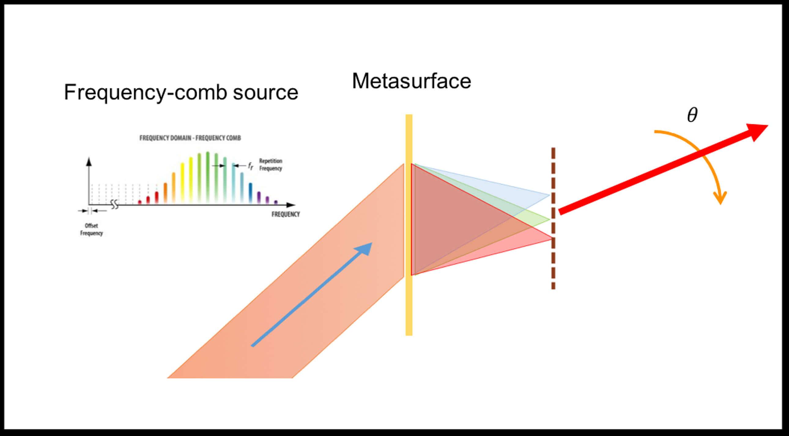 Researchers at Purdue, Stanford devise novel ultrafast laser