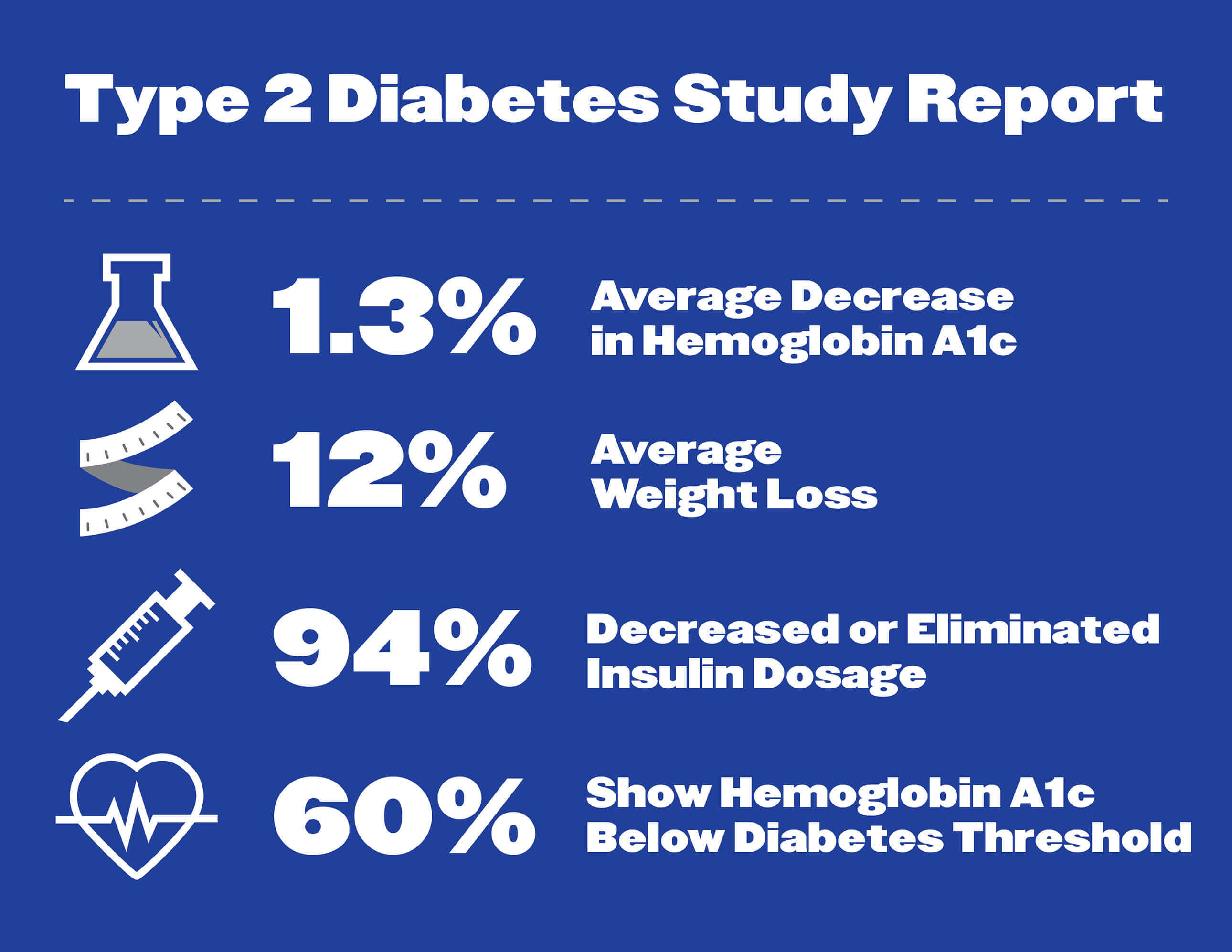 Published study reports use of nutritional ketosis with