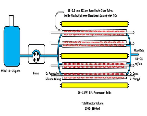 Water reactor