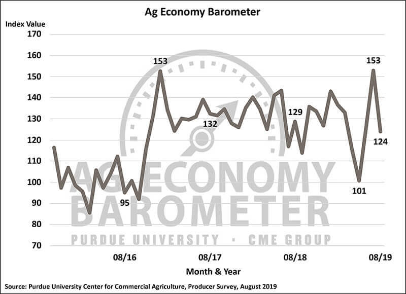 August Barometer