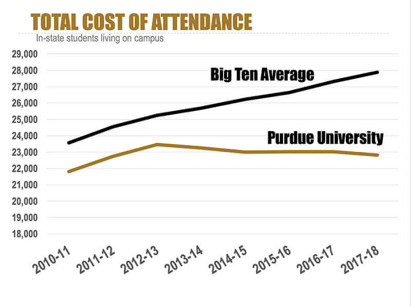 Graph showing the total cost of attending Purdue to be lower today than in 2012, compared with a stead rise in the Big Ten average