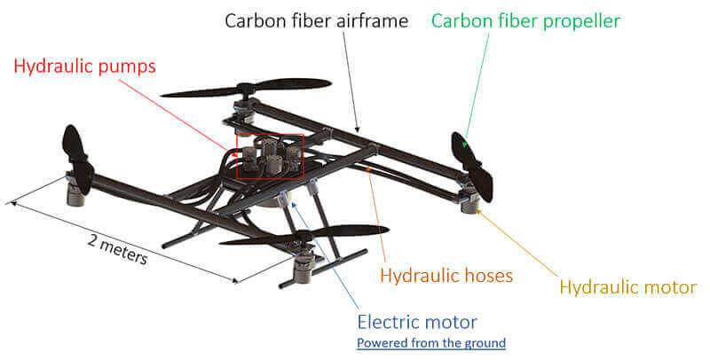 future drones