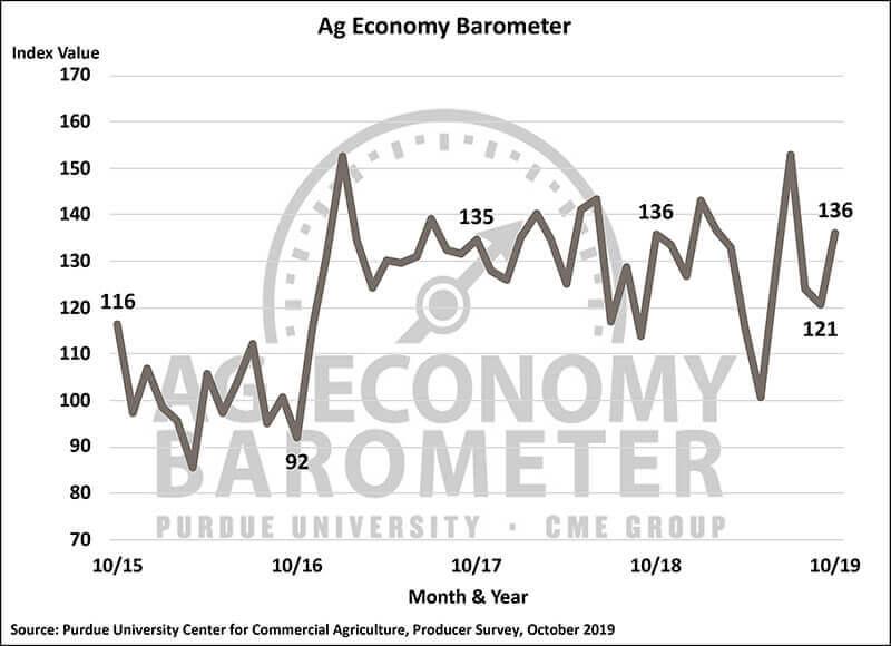 October Barometer