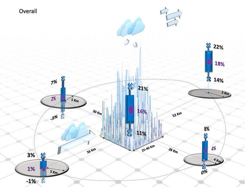 urban rainfall