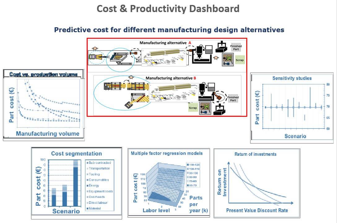 cost-productivity