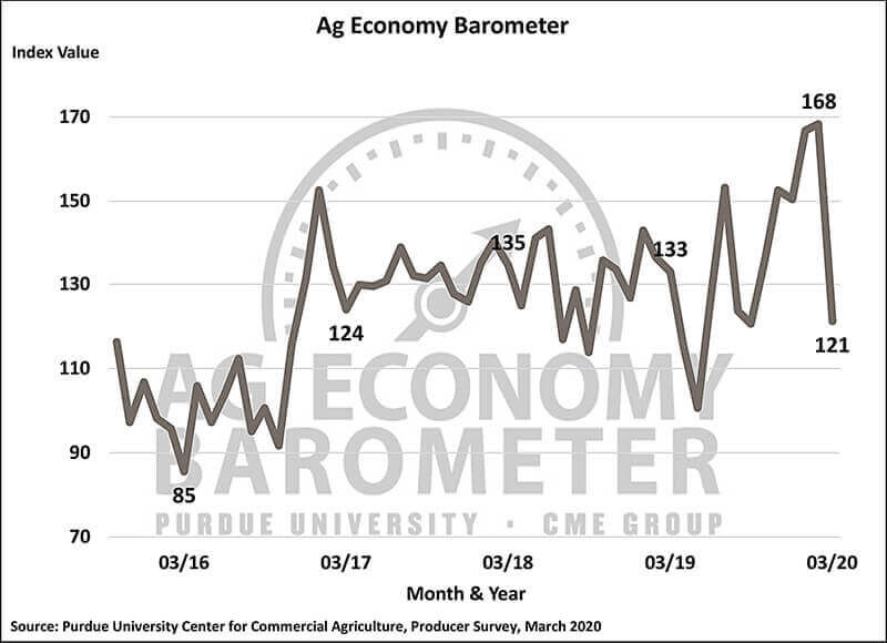 March Barometer