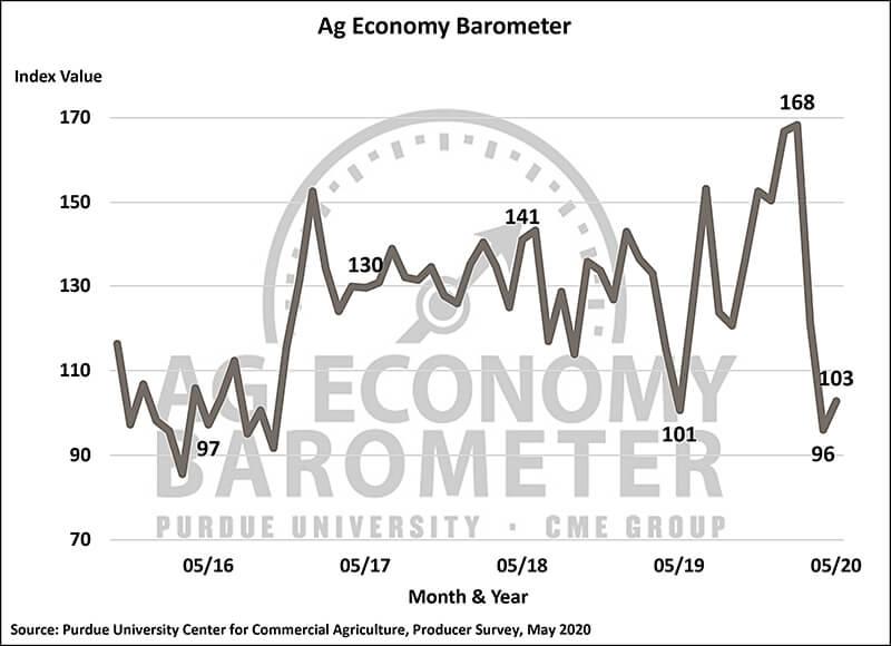 May Barometer