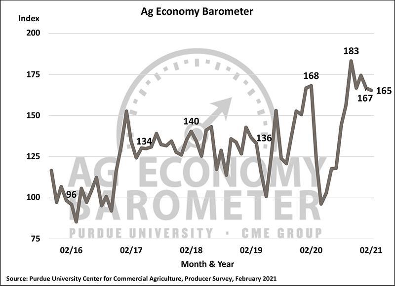 February barometer
