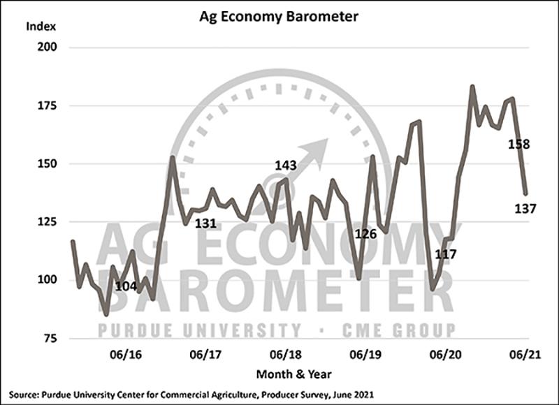 June Barometer