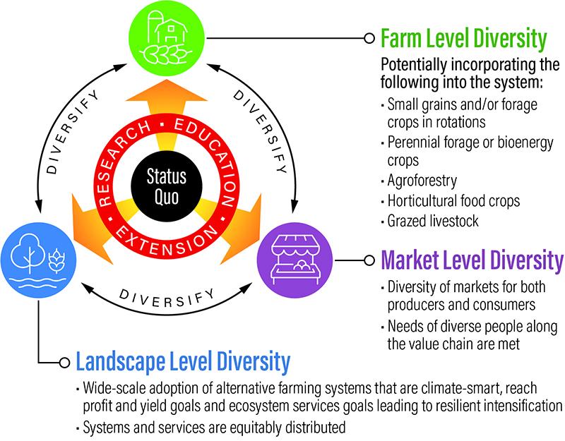 farm-diversity