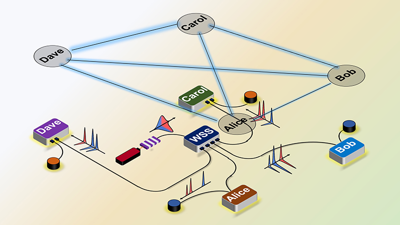 network-testbed