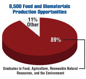 Food & Biomaterials Production | USDA 2015-2020 Employment Opportunities