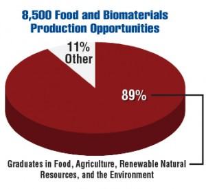 USDA_FoodBio